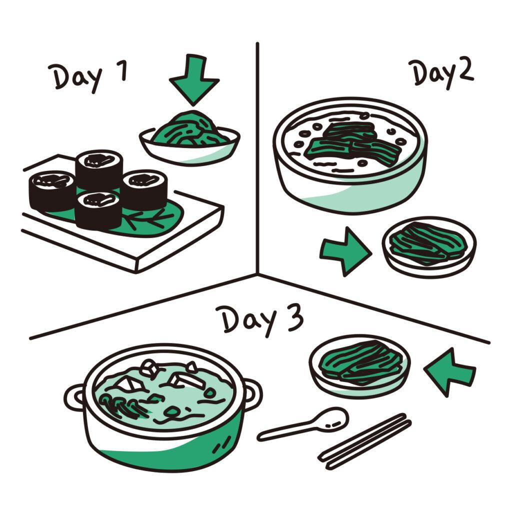 韓國人真的每天都吃泡菜嗎?