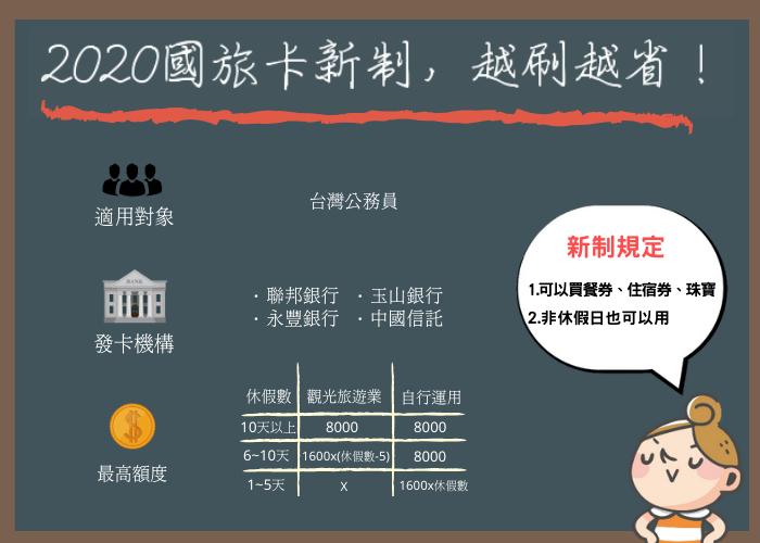 2020國民旅遊卡規定!新制買餐券、按摩券、住宿券更省